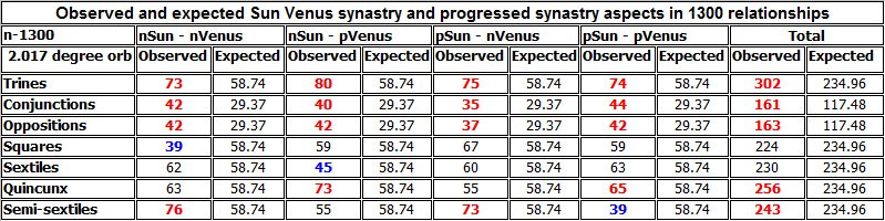 Observed and expected Sun Venus synastry and progressed synastry aspects in 1300 relationships